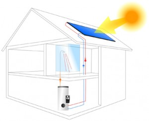 Different Ways on How To Make a Solar Hot Water System